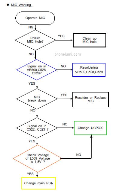samsung-s7390-schematics1