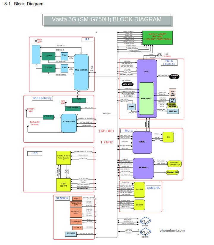 Samsung Galaxy Mega 2 SM-G750 schematics